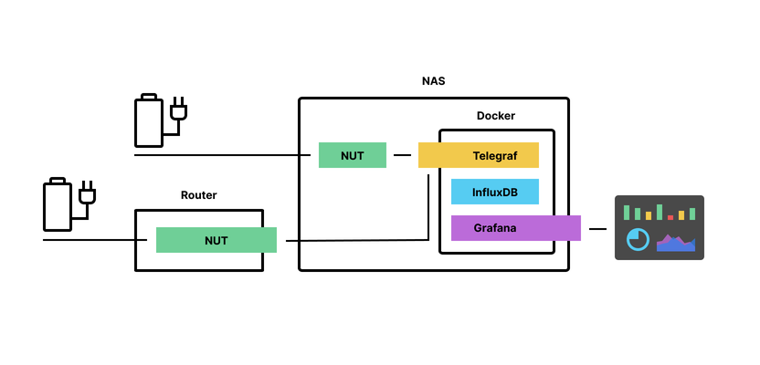 Diagram of software deployed on the NAS and router